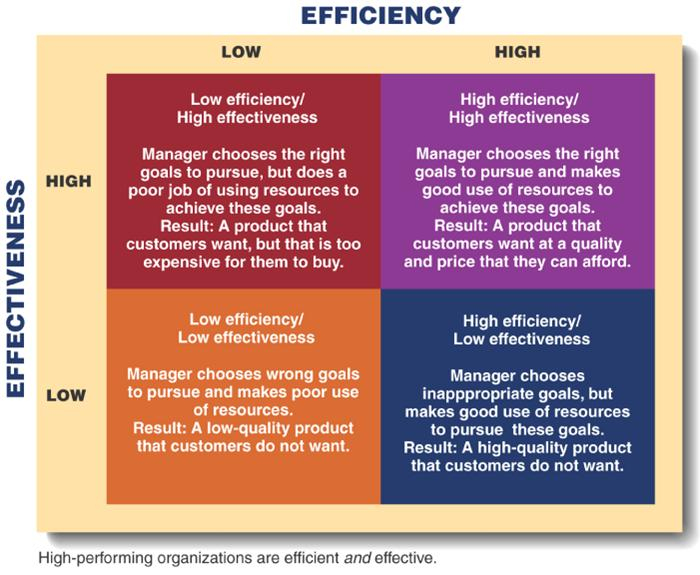 efficiency effectiveness management essays Is this the perfect essay for you save time and order the difference between efficiency and effectiveness in management essay editing for only $139 per page top grades and quality guaranteed.